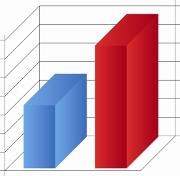 Écart de tarifs entre mutuelles par région