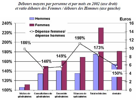 Dépenses de santé hommes femmes
