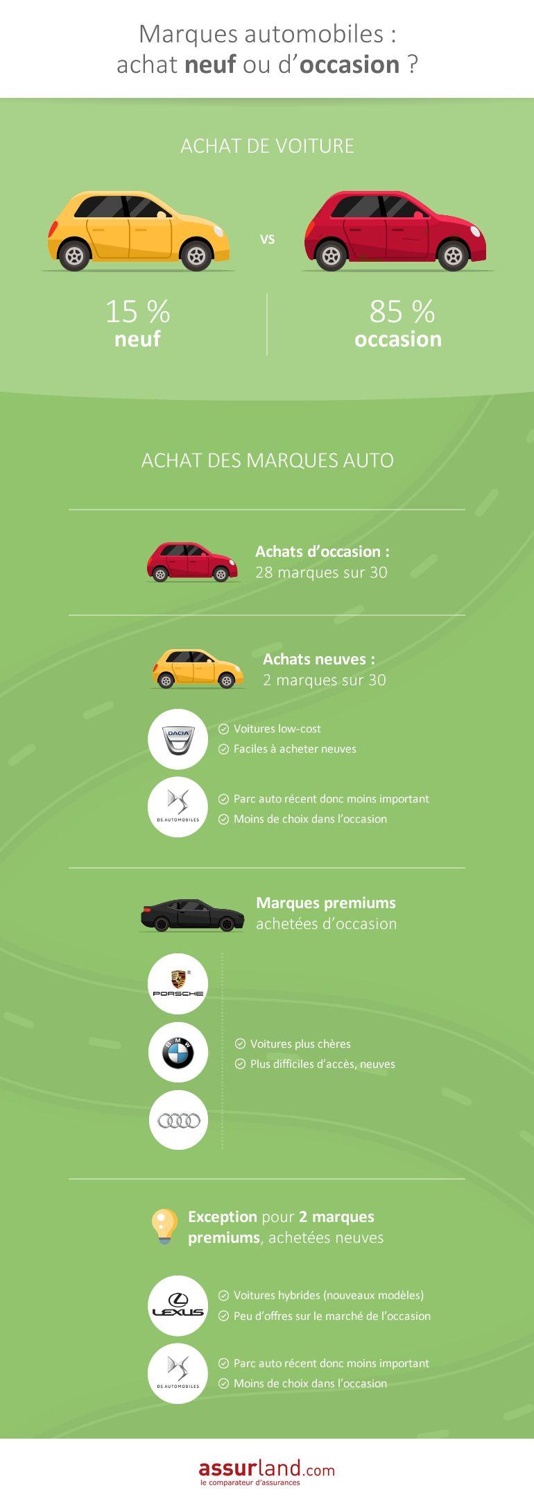 infographie marques auto neuves occasion