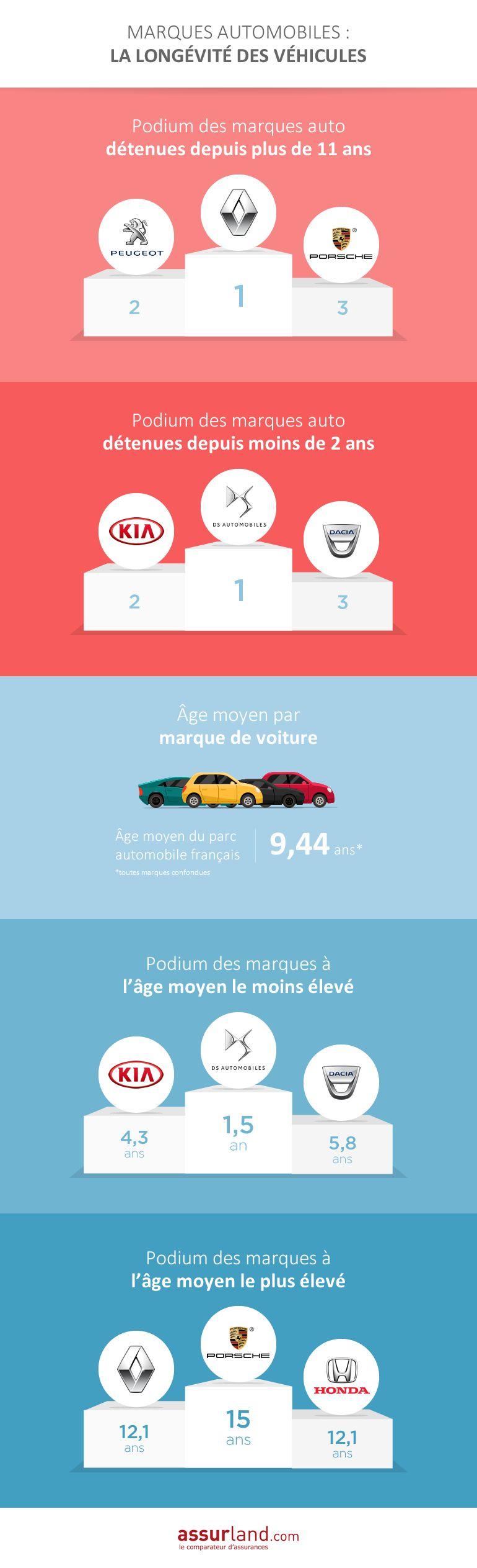 Marques auto: la longévité des véhicules