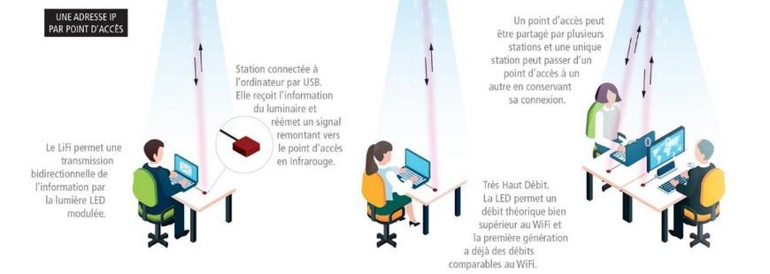 Internet : se connecter par la lumière c?est possible
