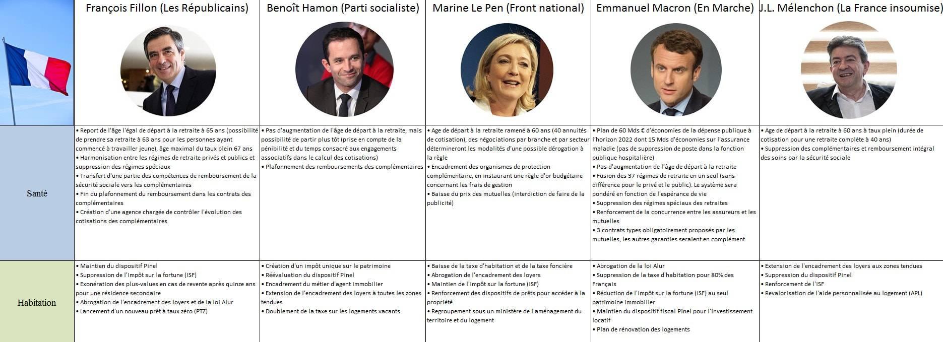 Quels programmes ont les cinq principaux candidats à l'élection présidentielle ?
