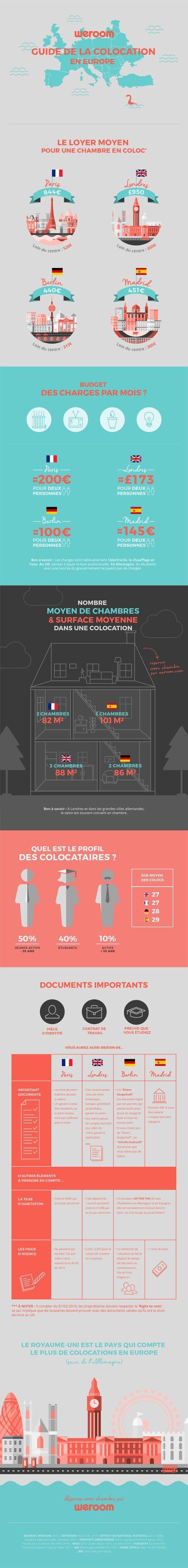 Infographie : Weroom fait le point sur la colocation